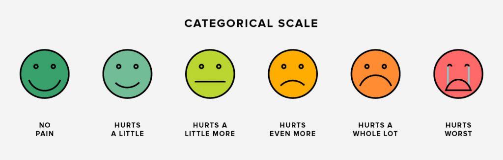cách đo đau